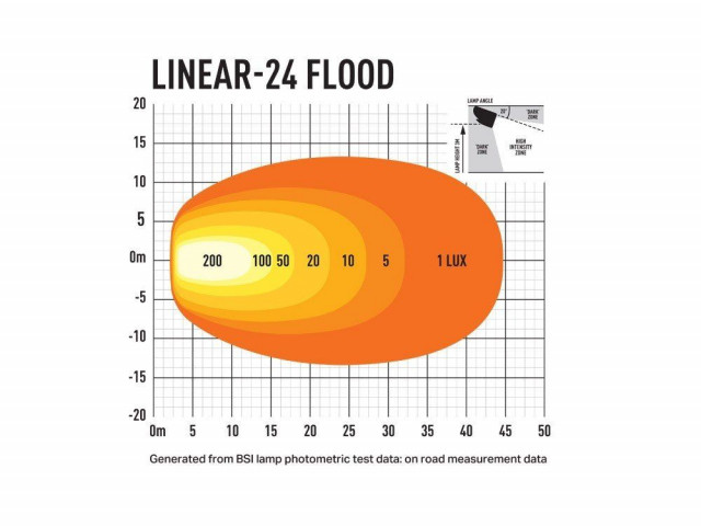 Купить Светодиодная балка Lazerlamps Linear-24 Flood 0L24-FL-LNR