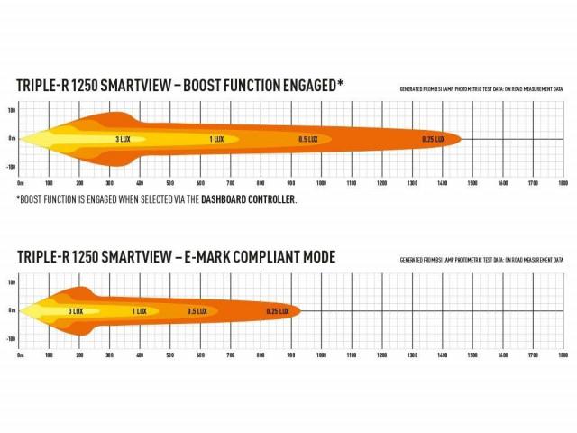 Купить Светодиодная балка Lazerlamps Triple-R 1250 Smartview 00r12-sv-b