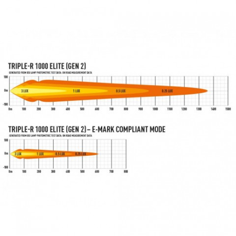 Купить Светодиодная балка Lazer Triple-R 1000 Elite GEN-2 00R8-G2-EL-B